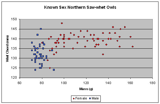 Known Sex Graph